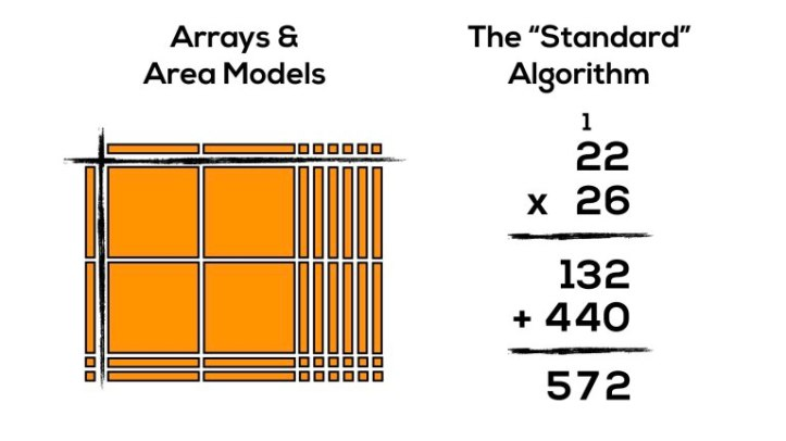 progression-of-multiplication-area-models-and-standard-algorithm-featured-image